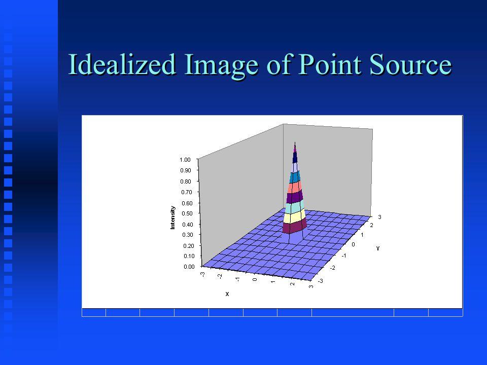 Idealized Image of Point Source