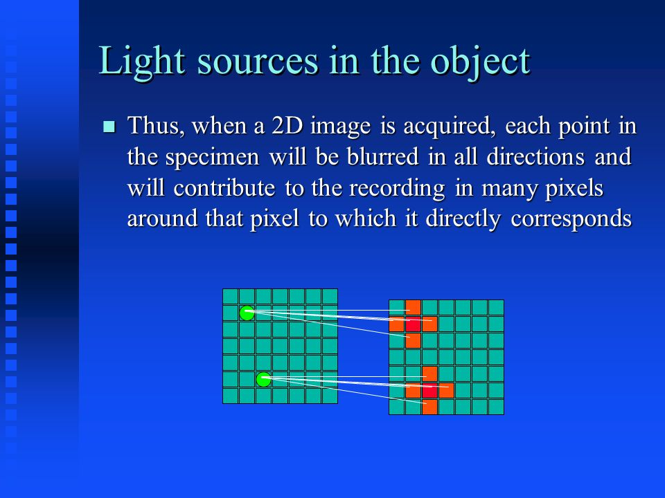 Light sources in the object Thus, when a 2D image is acquired, each point in the specimen will be blurred in all directions and will contribute to the recording in many pixels around that pixel to which it directly corresponds Thus, when a 2D image is acquired, each point in the specimen will be blurred in all directions and will contribute to the recording in many pixels around that pixel to which it directly corresponds