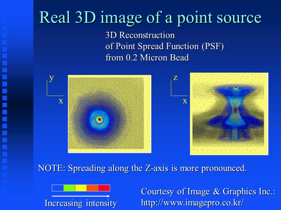 yz xx Courtesy of Image & Graphics Inc.: http://www.imagepro.co.kr/ 3D Reconstruction of Point Spread Function (PSF) from 0.2 Micron Bead NOTE: Spreading along the Z-axis is more pronounced.