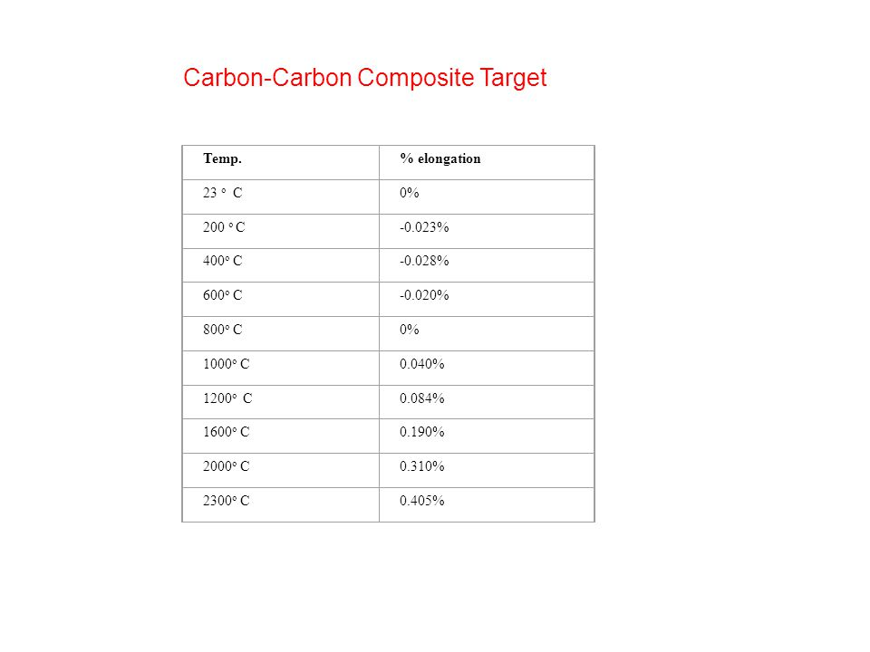 Carbon-Carbon Composite Target Temp.% elongation 23 o C0% 200 o C-0.023% 400 o C-0.028% 600 o C-0.020% 800 o C0% 1000 o C0.040% 1200 o C0.084% 1600 o C0.190% 2000 o C0.310% 2300 o C0.405%
