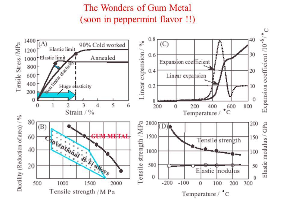 The Wonders of Gum Metal (soon in peppermint flavor !!)
