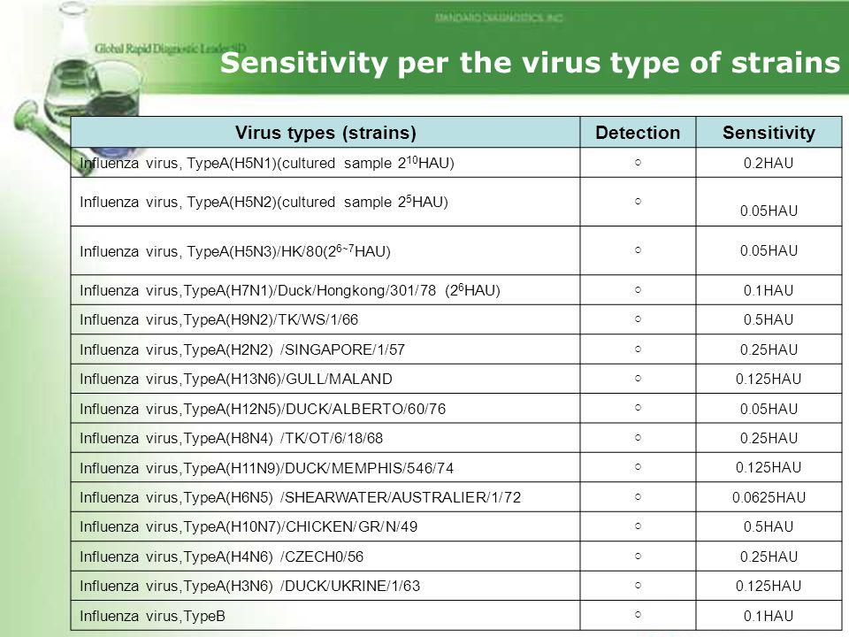 Virus types (strains)DetectionSensitivity Influenza virus, TypeA(H5N1)(cultured sample 2 10 HAU) ○ 0.2HAU Influenza virus, TypeA(H5N2)(cultured sample