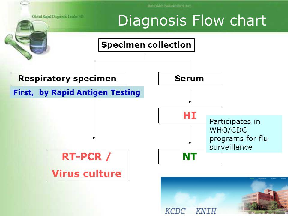 Specimen collection Respiratory specimenSerum HI NTRT-PCR / Virus culture Participates in WHO/CDC programs for flu surveillance First, by Rapid Antige