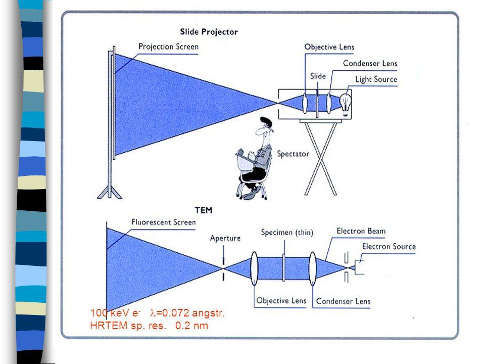 100 keV e - =0.072 angstr. HRTEM sp. res. 0.2 nm