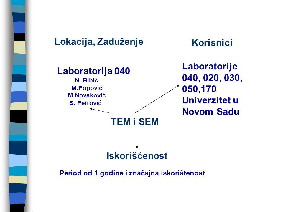 Korisnici Lokacija, Zaduženje Iskorišćenost Laboratorija 040 N.
