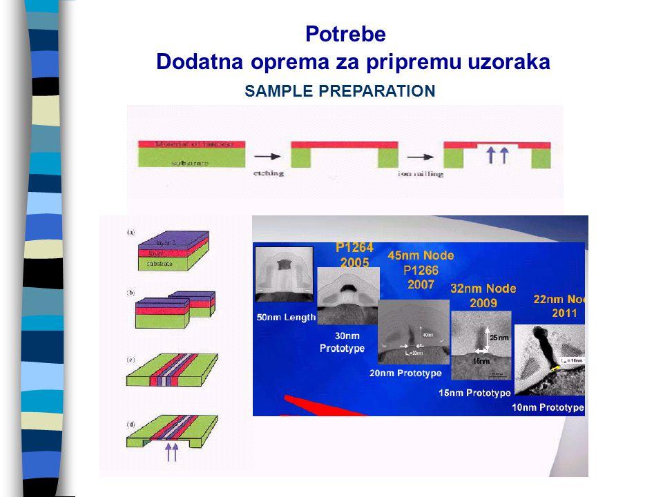 SAMPLE PREPARATION Dodatna oprema za pripremu uzoraka Potrebe