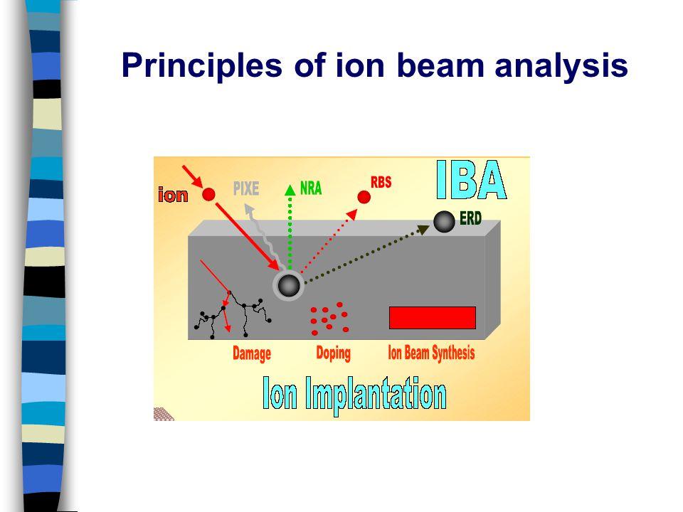 Principles of ion beam analysis