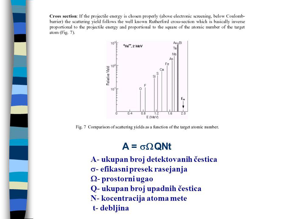 A =  QNt A- ukupan broj detektovanih čestica  - efikasni presek rasejanja  - prostorni ugao Q- ukupan broj upadnih čestica N- kocentracija atoma mete t- debljina