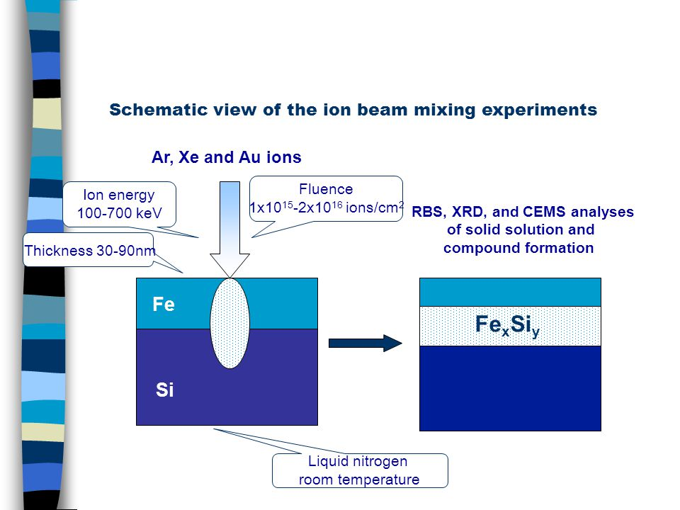 Si Fe Ar, Xe and Au ions RBS, XRD, and CEMS analyses of solid solution and compound formation Fe x Si y Schematic view of the ion beam mixing experiments Ion energy 100-700 keV Fluence 1x10 15 -2x10 16 ions/cm 2 Liquid nitrogen room temperature Thickness 30-90nm