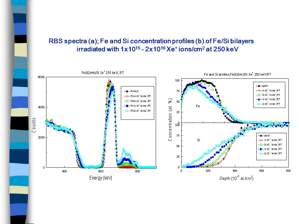 RBS spectra (a); Fe and Si concentration profiles (b) of Fe/Si bilayers irradiated with 1x10 15 - 2x10 16 Xe + ions/cm 2 at 250 keV