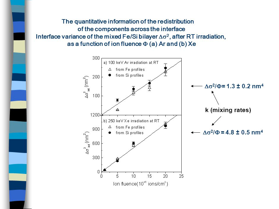 The quantitative information of the redistribution of the components across the interface Interface variance of the mixed Fe/Si bilayer  2, after RT irradiation, as a function of ion fluence  (a) Ar and (b) Xe  2 /  = 1.3 ± 0.2 nm 4  2 /  = 4.8 ± 0.5 nm 4 k (mixing rates)