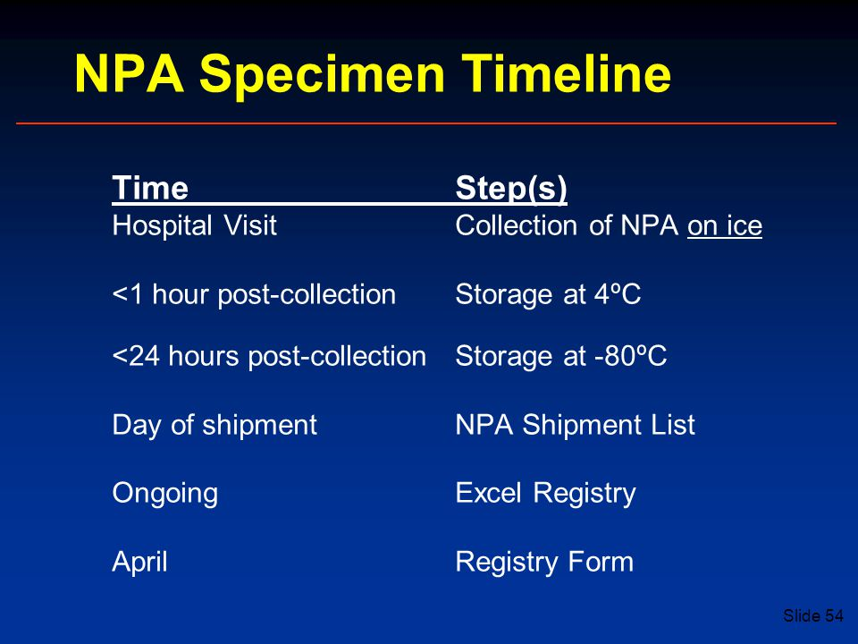 Slide 54 TimeStep(s) Hospital VisitCollection of NPA on ice <1 hour post-collectionStorage at 4ºC <24 hours post-collectionStorage at -80ºC Day of shipmentNPA Shipment List OngoingExcel Registry AprilRegistry Form NPA Specimen Timeline
