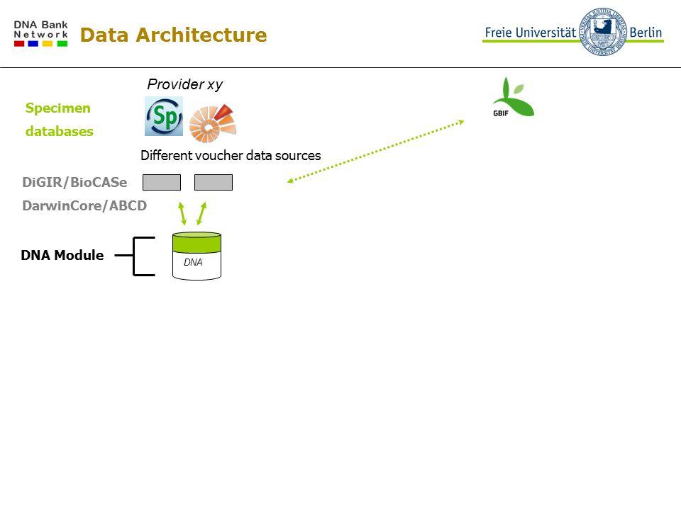 Provider xy DNA Module DNA Different voucher data sources DiGIR/BioCASe DarwinCore/ABCD Specimen databases Data Architecture
