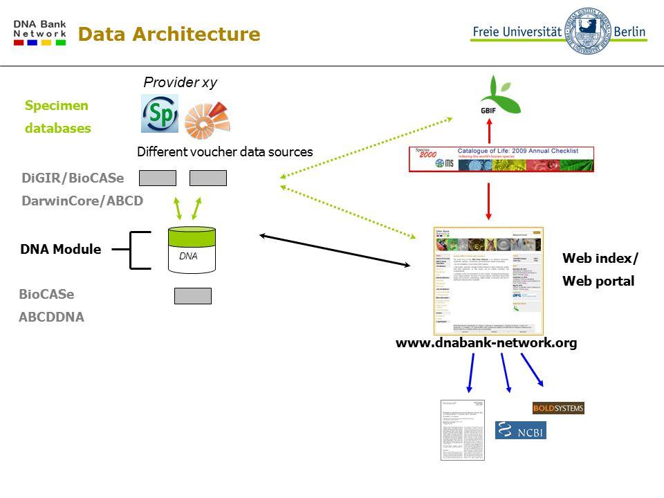 Provider xy BioCASe ABCDDNA DNA Module DNA Different voucher data sources DiGIR/BioCASe DarwinCore/ABCD Specimen databases Data Architecture Web index