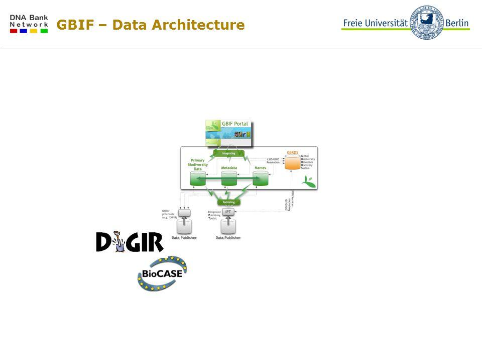 GBIF – Data Architecture