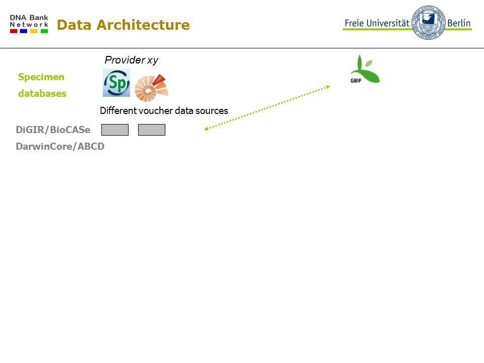 Provider xy Different voucher data sources DiGIR/BioCASe DarwinCore/ABCD Specimen databases Data Architecture