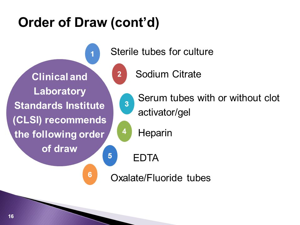 Order of Draw (cont'd) 1 2 4 3 5 Sterile tubes for culture Clinical and Laboratory Standards Institute (CLSI) recommends the following order of draw Sodium Citrate Serum tubes with or without clot activator/gel Heparin EDTA 6 Oxalate/Fluoride tubes 16