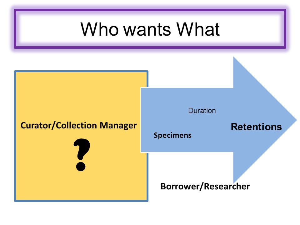 Who wants What Curator/Collection Manager Borrower/Researcher Retentions Duration Specimens