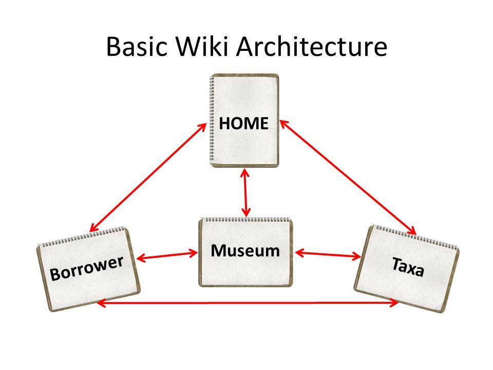 Basic Wiki Architecture HOME Borrower Museum Taxa