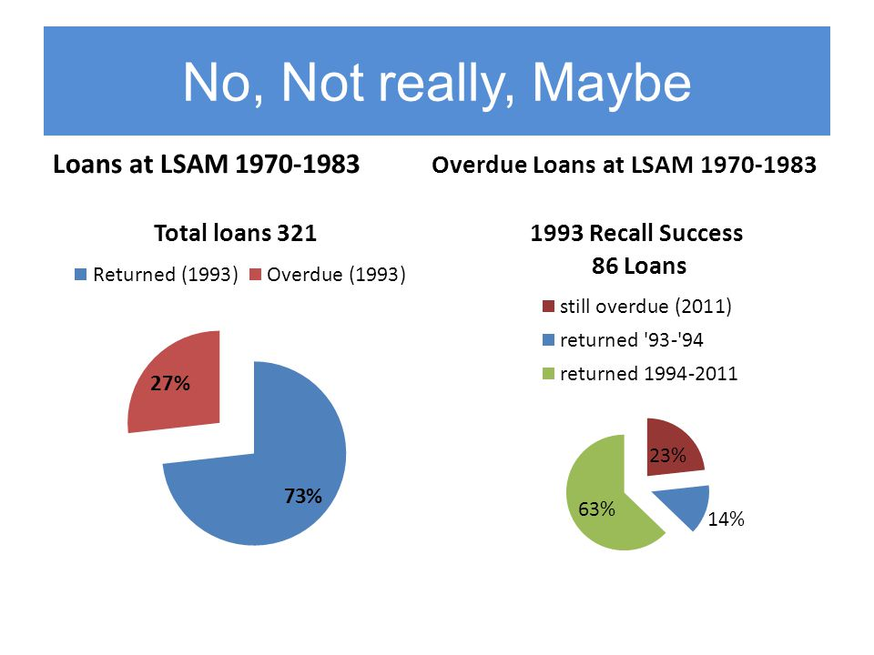 No, Not really, Maybe Loans at LSAM 1970-1983 Overdue Loans at LSAM 1970-1983