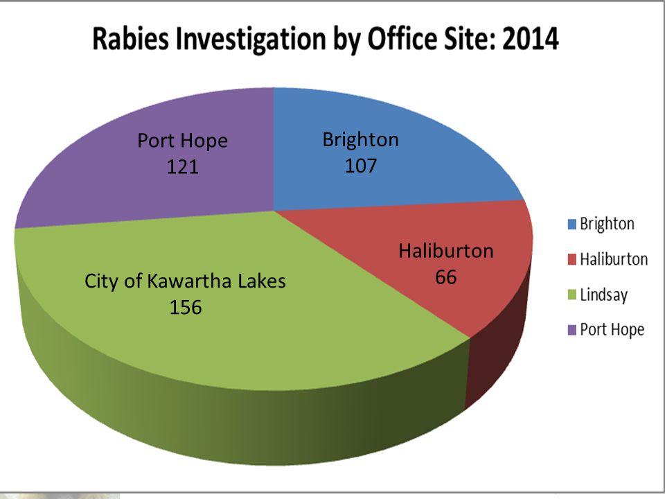 Brighton 107 City of Kawartha Lakes 156 Haliburton 66 Port Hope 121