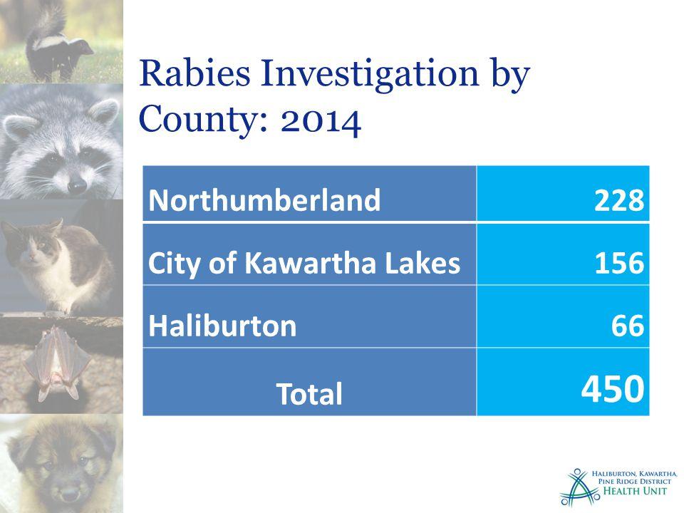 Rabies Investigation by County: 2014 Northumberland228 City of Kawartha Lakes156 Haliburton66 Total 450