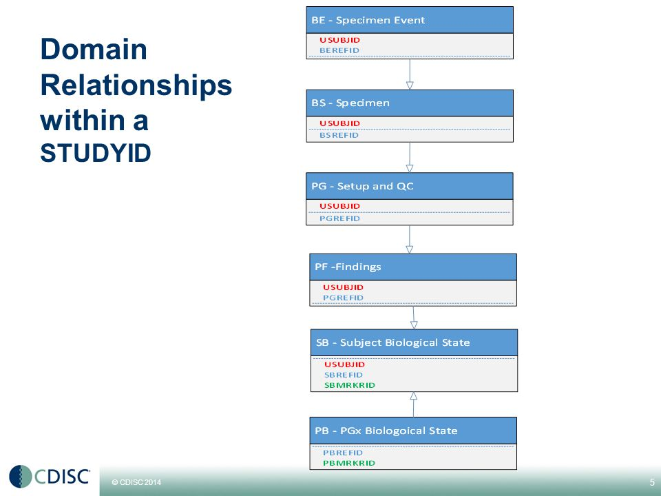 © CDISC 2014 Domain Relationships within a STUDYID 5