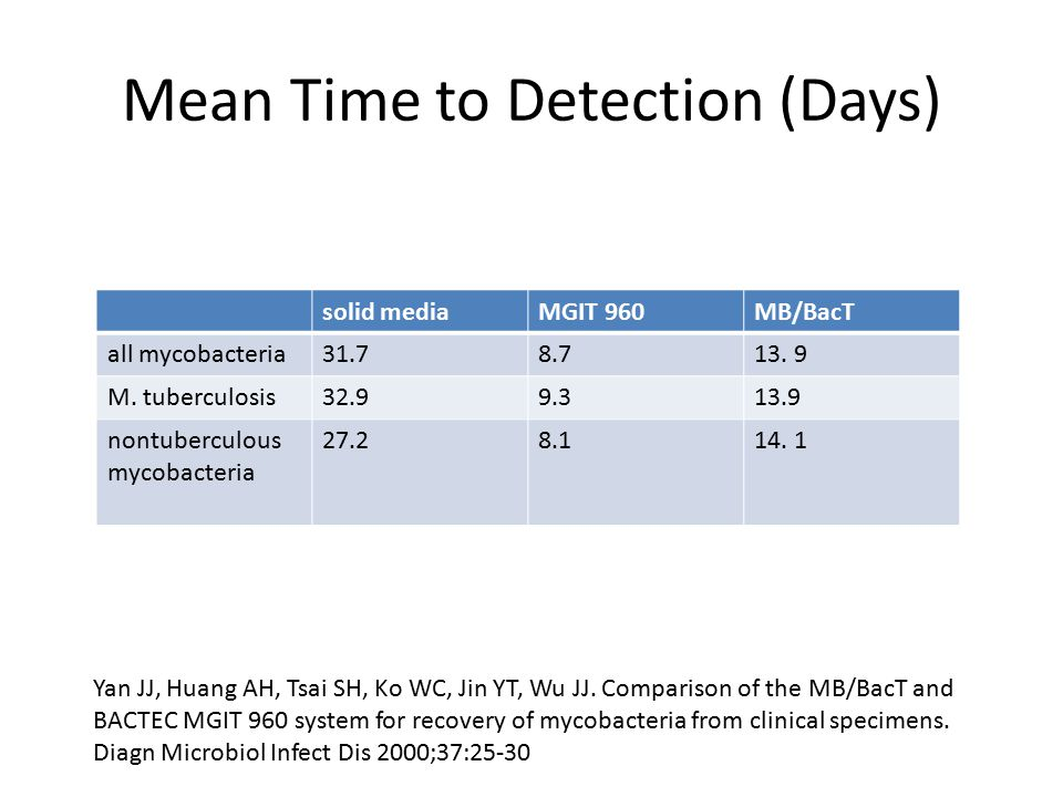 Mean Time to Detection (Days) solid mediaMGIT 960MB/BacT all mycobacteria31.78.713. 9 M. tuberculosis32.99.313.9 nontuberculous mycobacteria 27.28.114