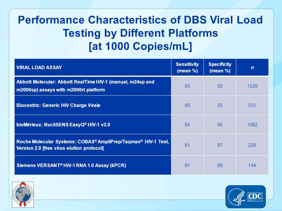 Performance Characteristics of DBS Viral Load Testing by Different Platforms [at 1000 Copies/mL] VIRAL LOAD ASSAY Sensitivity (mean %) Specificity (me