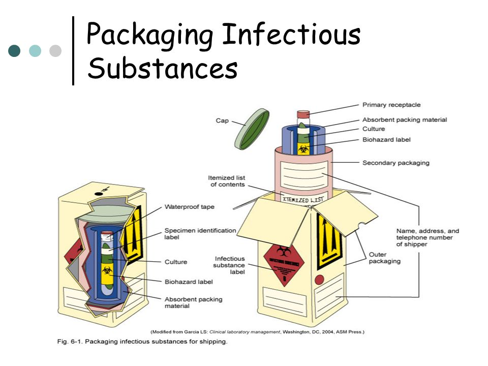 Packaging Infectious Substances