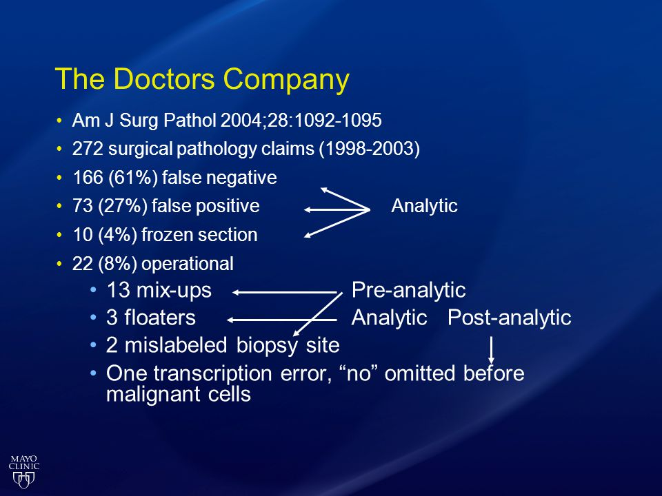 The Doctors Company Am J Surg Pathol 2004;28:1092-1095 272 surgical pathology claims (1998-2003) 166 (61%) false negative 73 (27%) false positive Analytic 10 (4%) frozen section 22 (8%) operational 13 mix-ups Pre-analytic 3 floaters Analytic Post-analytic 2 mislabeled biopsy site One transcription error, no omitted before malignant cells