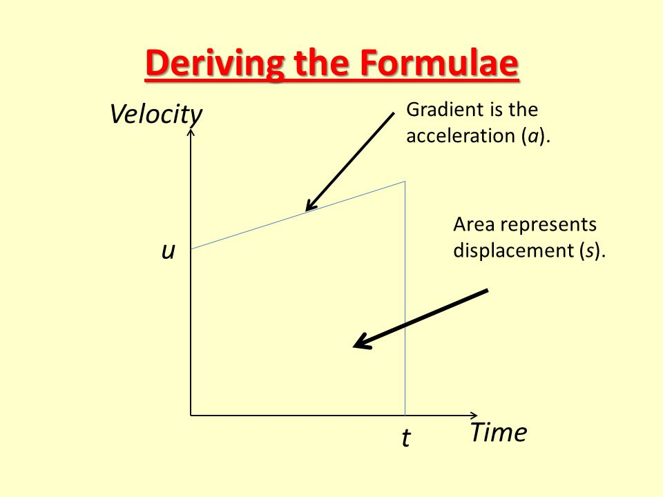 Deriving the Formulae u t Time Velocity Area represents displacement (s). Gradient is the acceleration (a).