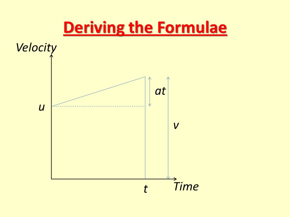 Deriving the Formulae u t Time Velocity at v