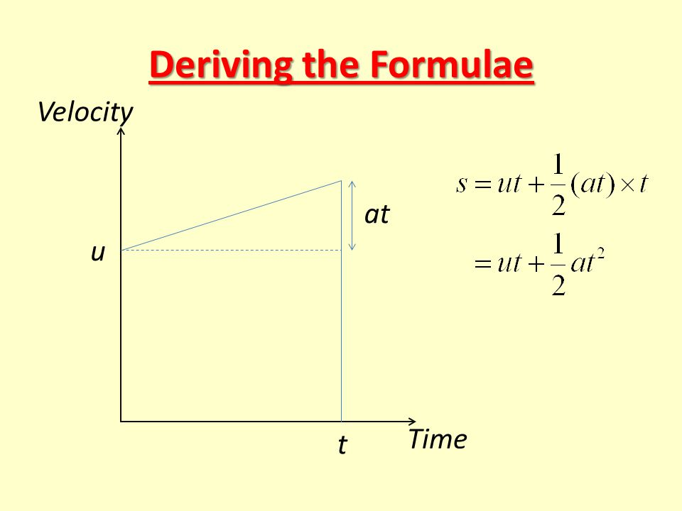 Deriving the Formulae u t Time Velocity at