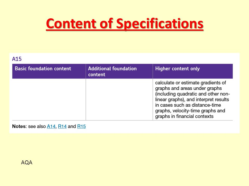 Content of Specifications AQA