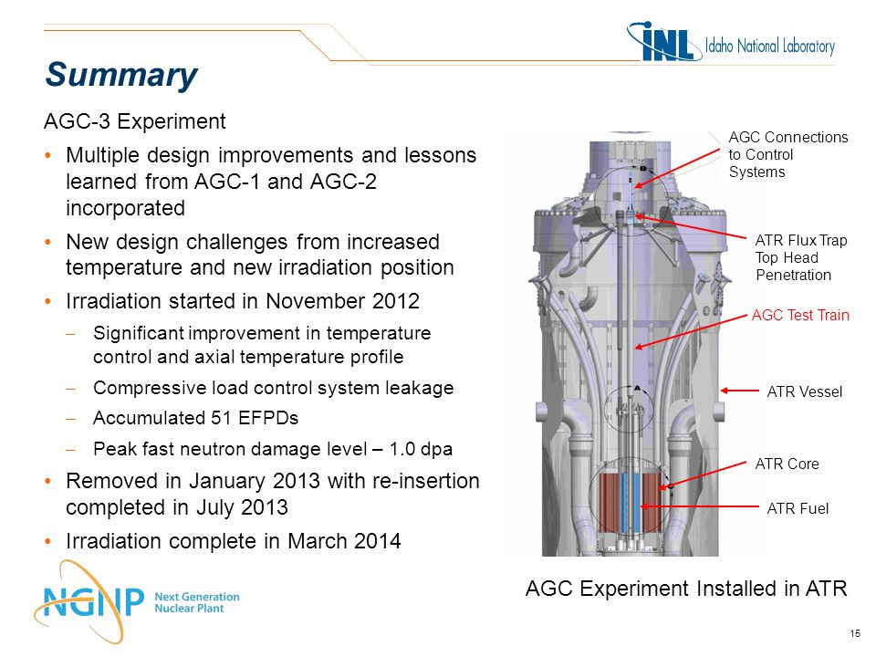 AGC-3 Experiment Multiple design improvements and lessons learned from AGC-1 and AGC-2 incorporated New design challenges from increased temperature and new irradiation position Irradiation started in November 2012 – Significant improvement in temperature control and axial temperature profile – Compressive load control system leakage – Accumulated 51 EFPDs – Peak fast neutron damage level – 1.0 dpa Removed in January 2013 with re-insertion completed in July 2013 Irradiation complete in March 2014 AGC Experiment Installed in ATR Summary AGC Test Train ATR Core ATR Fuel ATR Flux Trap Top Head Penetration ATR Vessel AGC Connections to Control Systems 15
