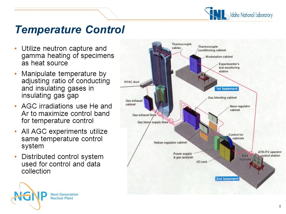 Temperature Control Utilize neutron capture and gamma heating of specimens as heat source Manipulate temperature by adjusting ratio of conducting and insulating gases in insulating gas gap AGC irradiations use He and Ar to maximize control band for temperature control All AGC experiments utilize same temperature control system Distributed control system used for control and data collection 8