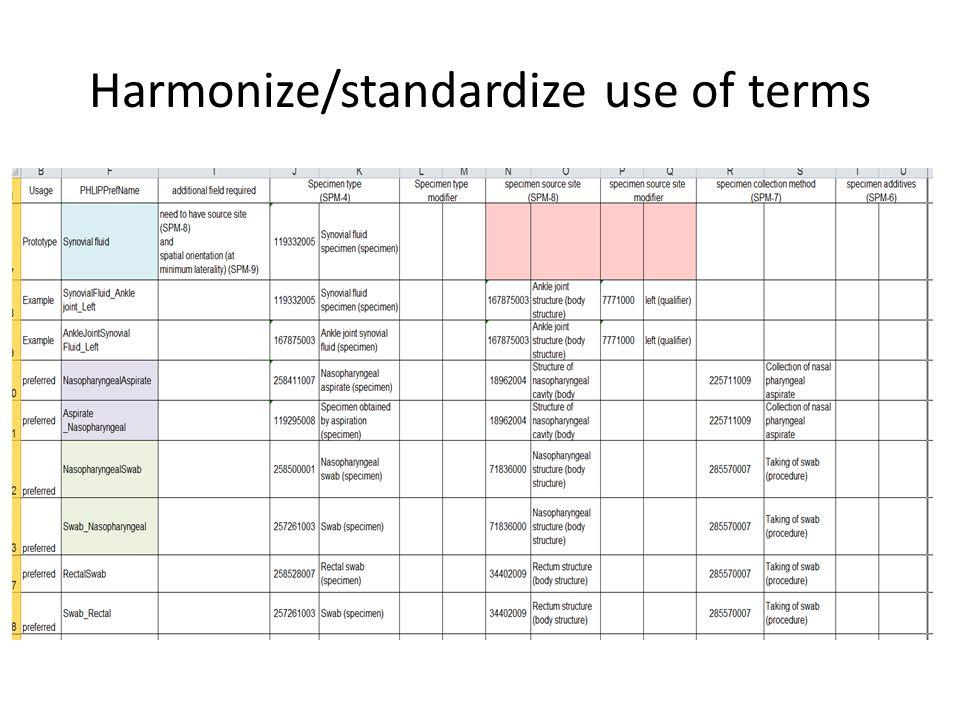 Harmonize/standardize use of terms