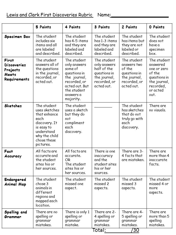 Lewis and Clark First Discoveries Rubric Name:____________________ 5 Points4 Points3 Points2 Points0 Points Specimen Box The student includes six items and all are labeled and described.