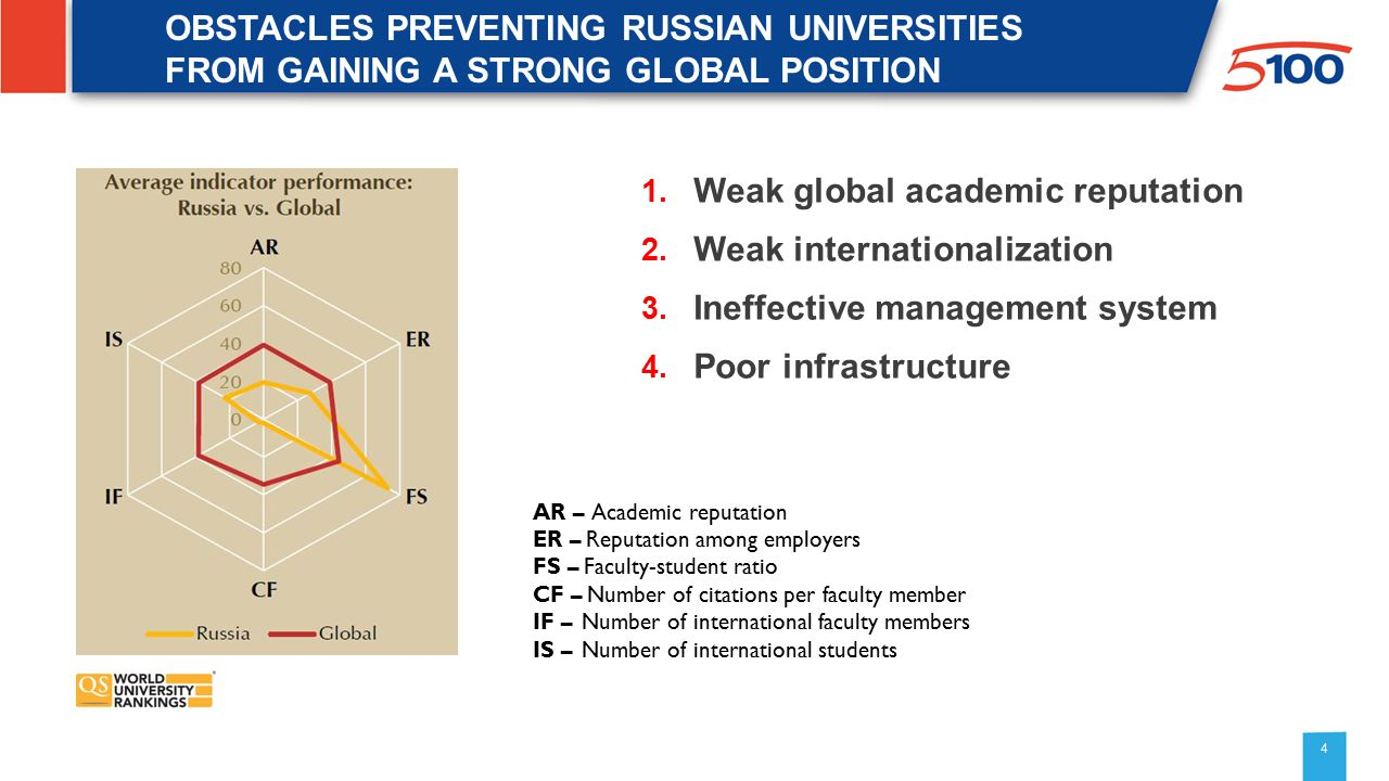 4 OBSTACLES PREVENTING RUSSIAN UNIVERSITIES FROM GAINING A STRONG GLOBAL POSITION 1.
