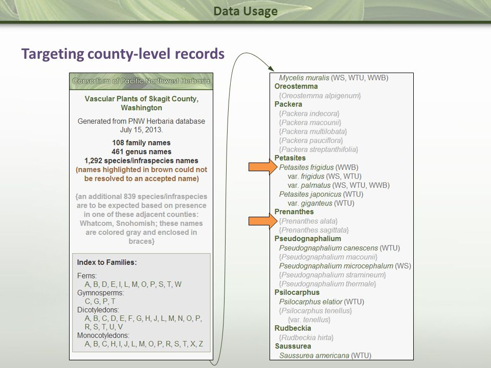 Data Usage Targeting county-level records