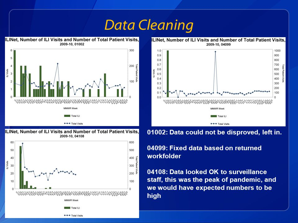 Data Cleaning 01002: Data could not be disproved, left in.
