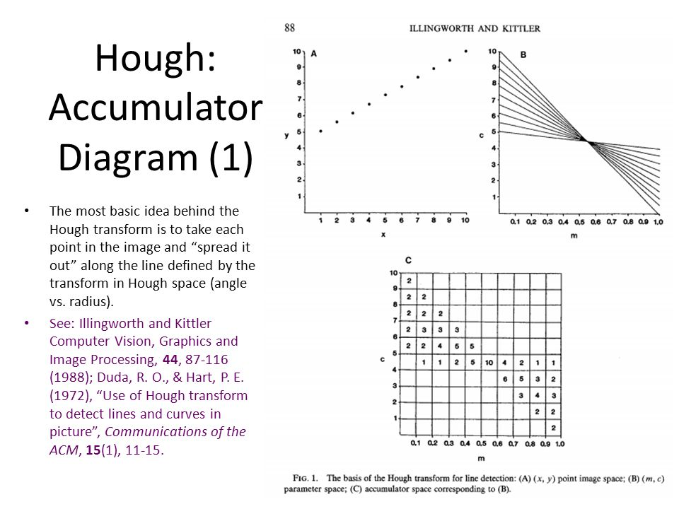 Hough: Accumulator Diagram (1) The most basic idea behind the Hough transform is to take each point in the image and spread it out along the line defined by the transform in Hough space (angle vs.
