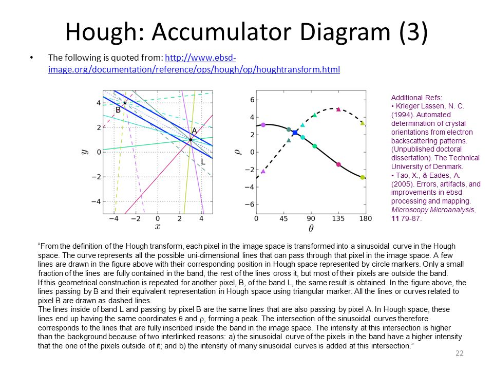 Hough: Accumulator Diagram (3) The following is quoted from: http://www.ebsd- image.org/documentation/reference/ops/hough/op/houghtransform.htmlhttp://www.ebsd- image.org/documentation/reference/ops/hough/op/houghtransform.html 22 From the definition of the Hough transform, each pixel in the image space is transformed into a sinusoidal curve in the Hough space.
