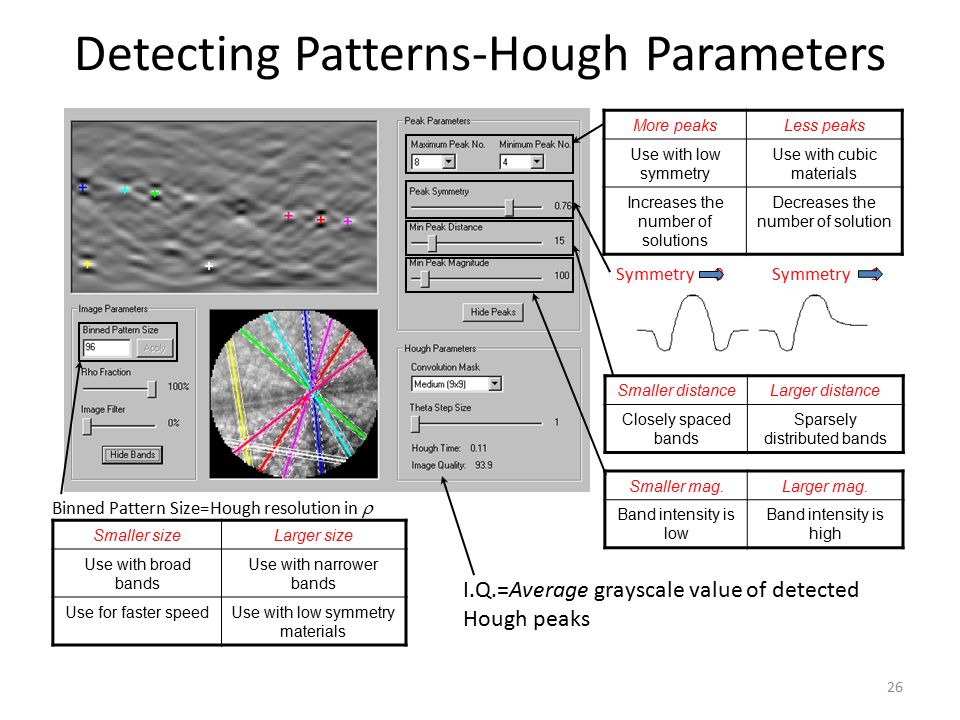 Detecting Patterns-Hough Parameters Binned Pattern Size=Hough resolution in  Smaller sizeLarger size Use with broad bands Use with narrower bands Use for faster speedUse with low symmetry materials More peaksLess peaks Use with low symmetry Use with cubic materials Increases the number of solutions Decreases the number of solution Smaller distanceLarger distance Closely spaced bands Sparsely distributed bands Symmetry 0 Symmetry 1 Smaller mag.Larger mag.