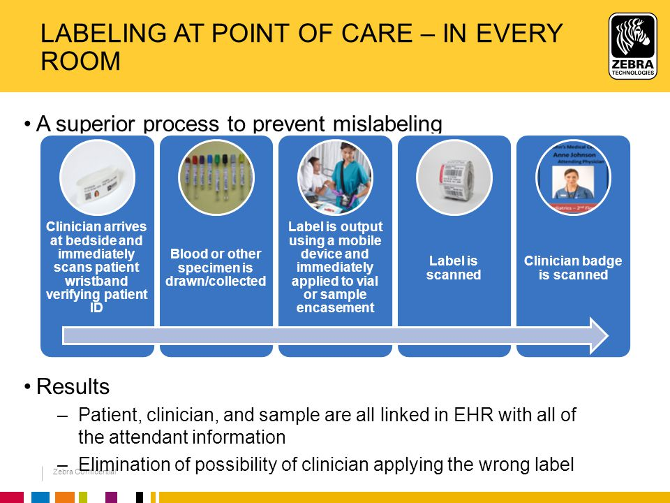 Zebra Confidential LABELING AT POINT OF CARE – IN EVERY ROOM A superior process to prevent mislabeling Results –Patient, clinician, and sample are all linked in EHR with all of the attendant information –Elimination of possibility of clinician applying the wrong label Clinician arrives at bedside and immediately scans patient wristband verifying patient ID Blood or other specimen is drawn/collected Label is output using a mobile device and immediately applied to vial or sample encasement Label is scanned Clinician badge is scanned