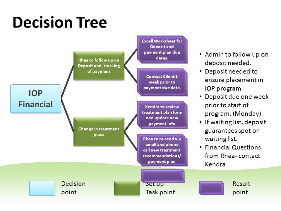 Referral Process IOP Specimen text OP Specimen text Massage/Facial Services Specimen text Decision Tree