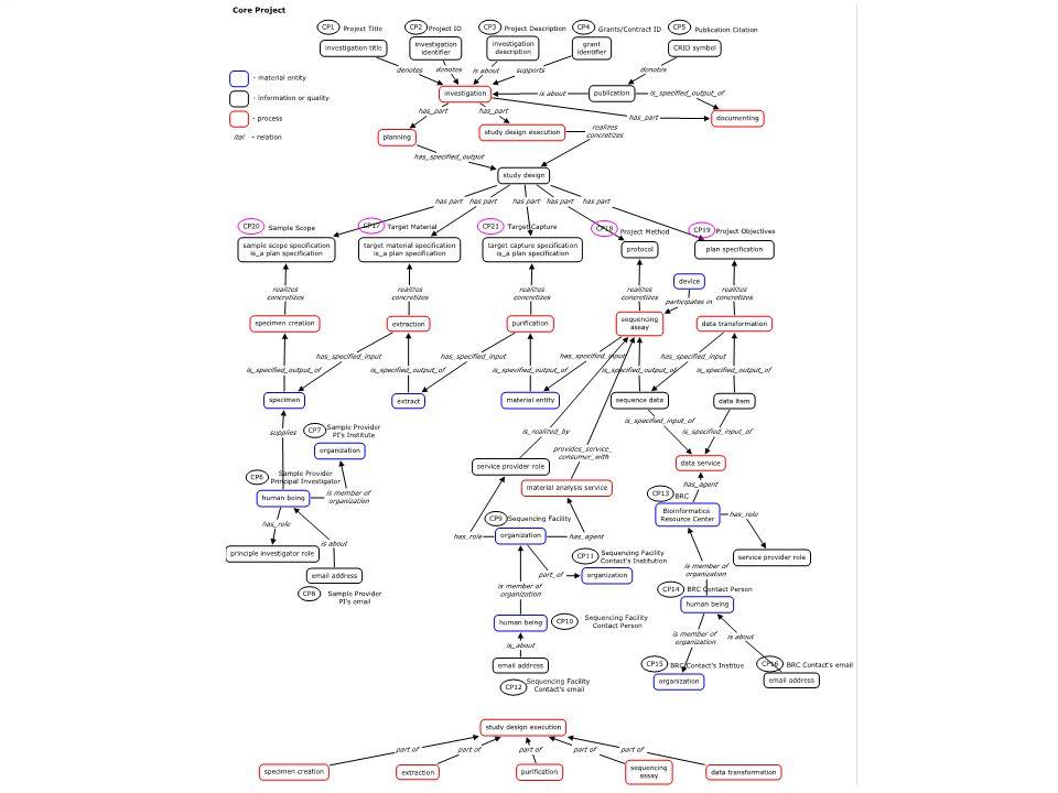 Core Project Semantics