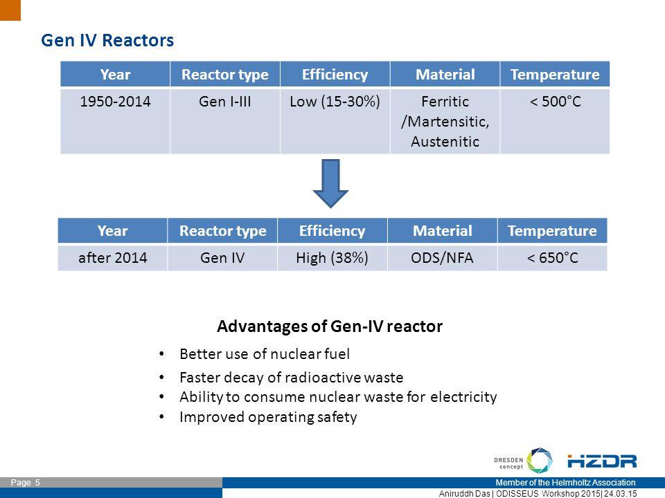 Member of the Helmholtz Association Page 5 Aniruddh Das | ODISSEUS Workshop 2015| 24.03.15 Gen IV Reactors YearReactor typeEfficiencyMaterialTemperatu