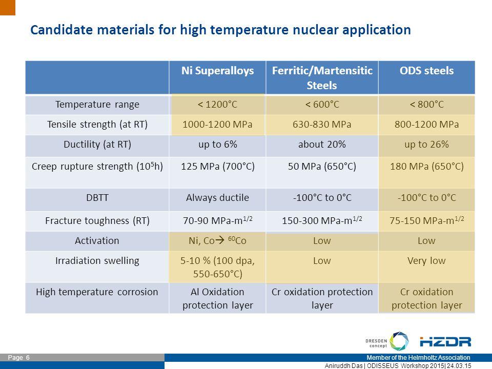 Member of the Helmholtz Association Page 7 Aniruddh Das   ODISSEUS Workshop 2015  24.03.15 Ferritic ODS steels: Nuclear applications AlloyFeCrWTiMoMnVTaCY2O3Y2O3 Other ODS Eurofer 97Bal.91.1--0.40.20.120.110.30.03N 12Y1Bal.12.80.01-0.030.04- 0.250.24Ni 12YWTBal.1230.4----0.25 14YWTBal.1430.4----0.3 MA 957Bal.14-0.90.3--0.010.25 PM 2000Bal.20-0.5---0.010.55.5 Al MA 956Bal.21.7-0.33-0.06--0.030.35.7Al